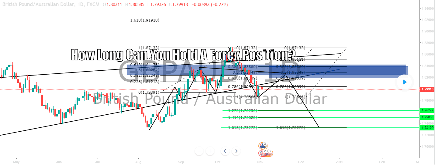 How long can you keep a forex position open