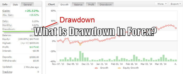 what is drawdown in forex