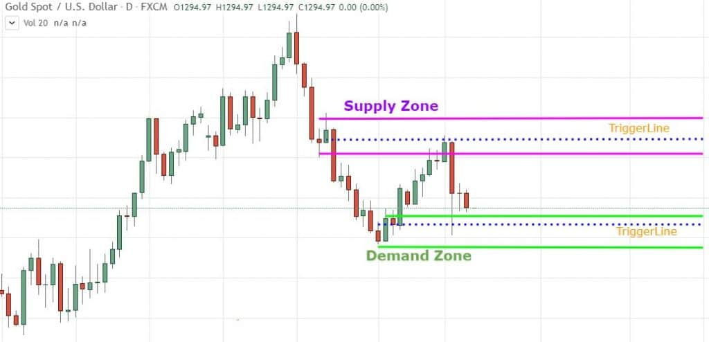 drawing supply and demand zone